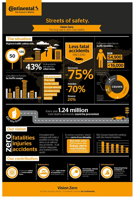 Continental Automotive infographic